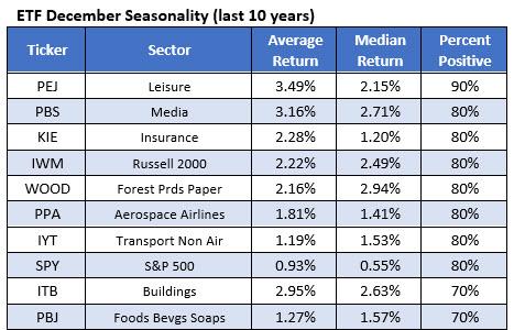 10 best ETFs December