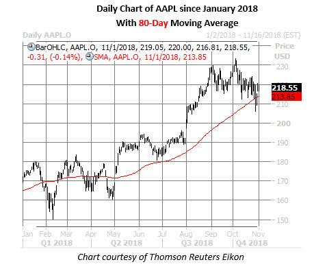 apple stock daily chart nov 1
