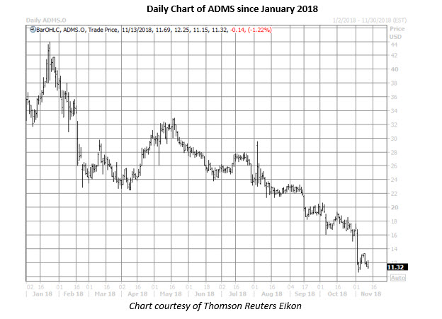 adms stock daily chart nov 13