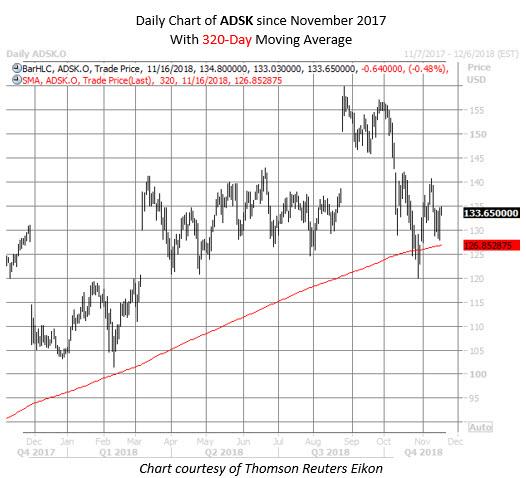 ADSK stock chart nov 16