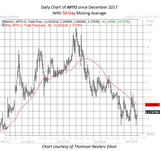 APTO stock chart nov 16