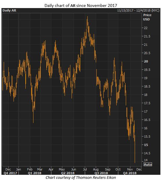 ar stock chart2