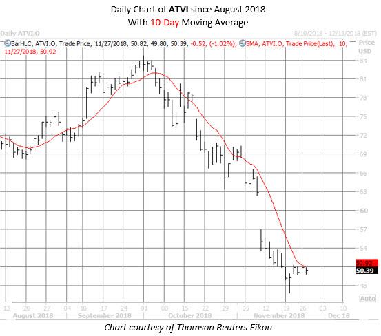 ATVI stock chart november 27