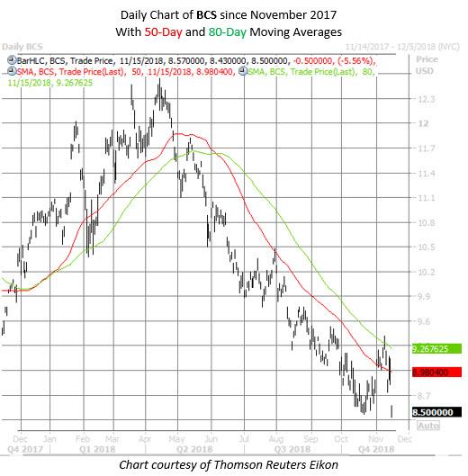 BCS stock chart nov 15