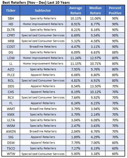 Best Retailers Nov to Dec 2018