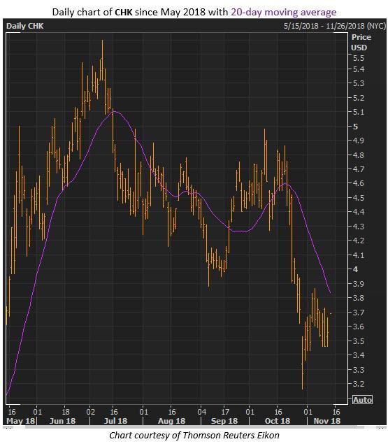 chk stock chart