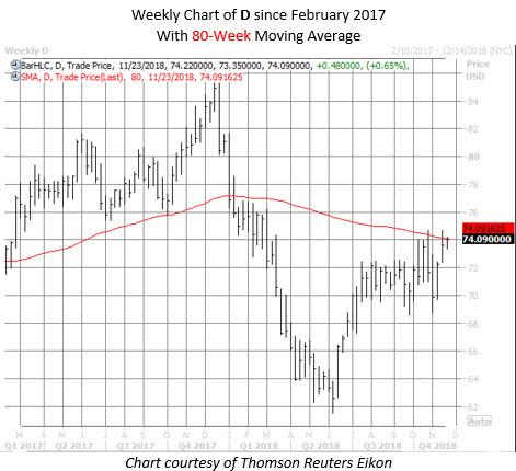 D stock chart nov 19