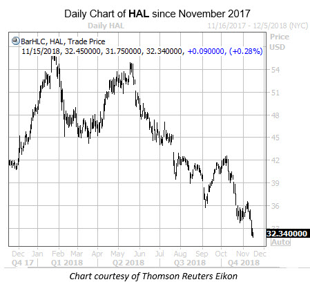 Daily Chart of HAL Since November