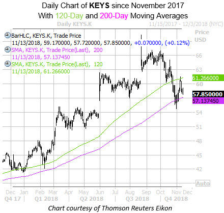 Daily Chart of KEYS with 120 and 200MA