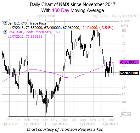 Daily KMX with 160MA