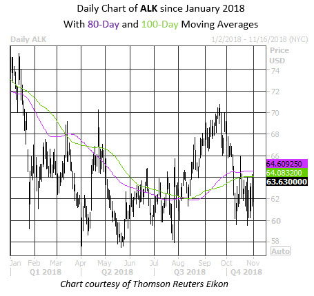 Daily Stock Chart ALK