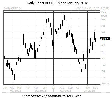 Daily Stock Chart CREE