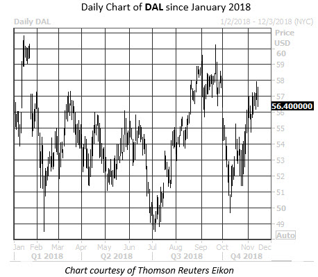 Daily Stock Chart DAL