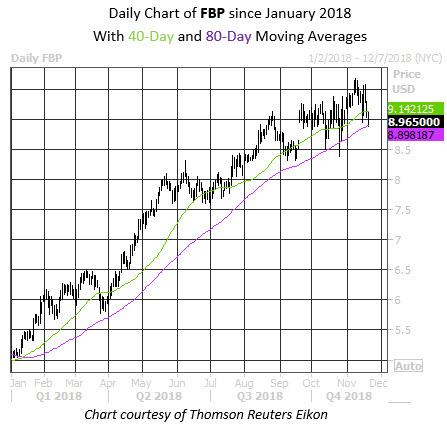 Daily Stock Chart FBP