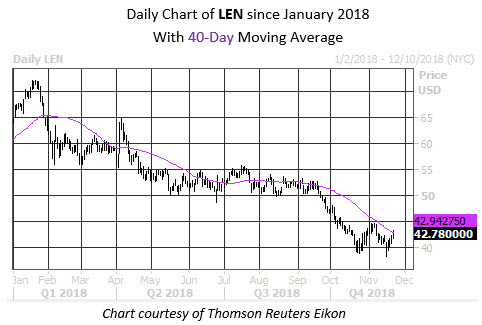 Daily Stock Chart LEN