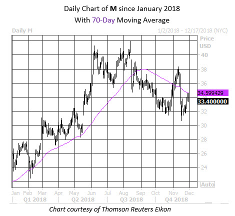 Daily Stock Chart M