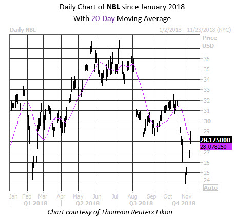 Daily Stock Chart NBL