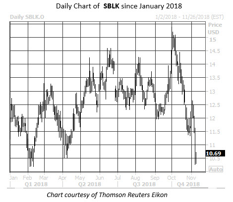 Daily Stock Chart SBLK