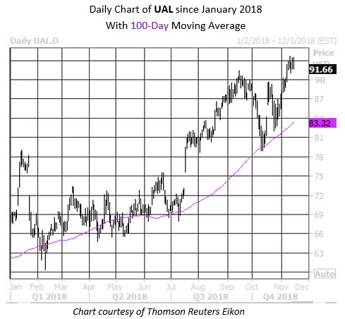 Daily Stock Chart UAL