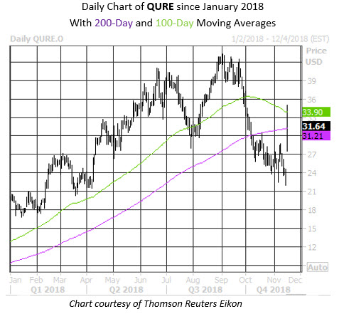 Daily Stock Chart UniQure