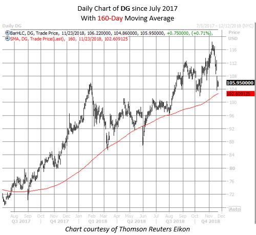 DG stock chart nov 23