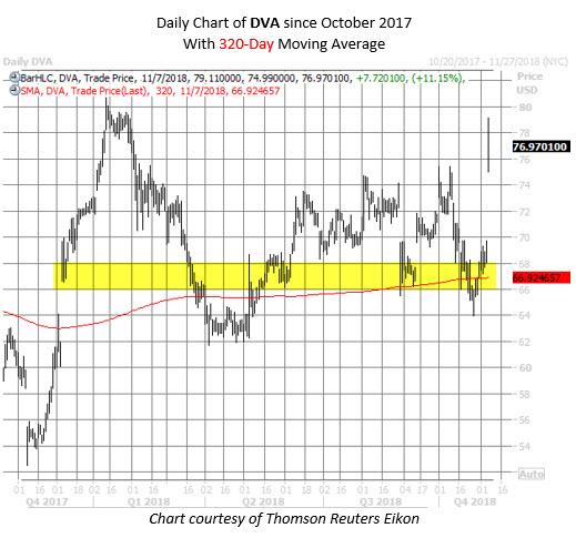 DVA stock chart nov 7