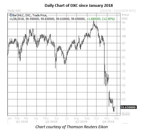 dxc stock daily chart nov 26