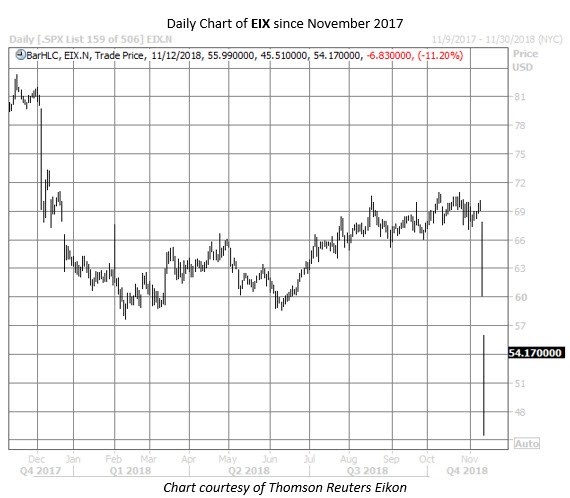 EIX stock chart nov 12