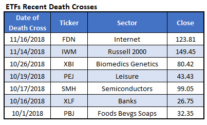 ETF death crosses
