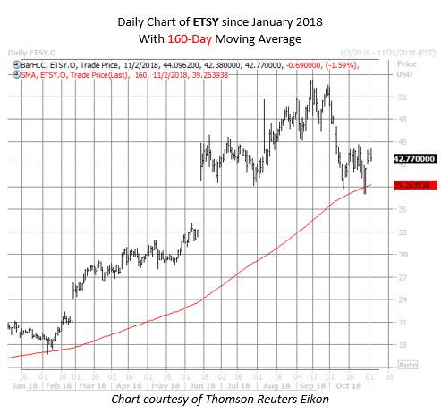 ETSY stock chart nov 2