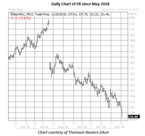 fb stock daily chart nov 19