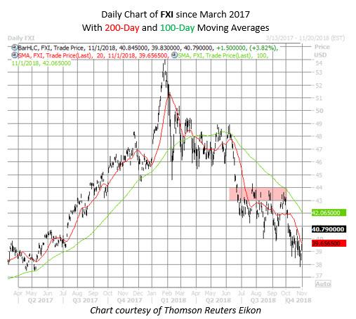 FXI stock chart nov 1