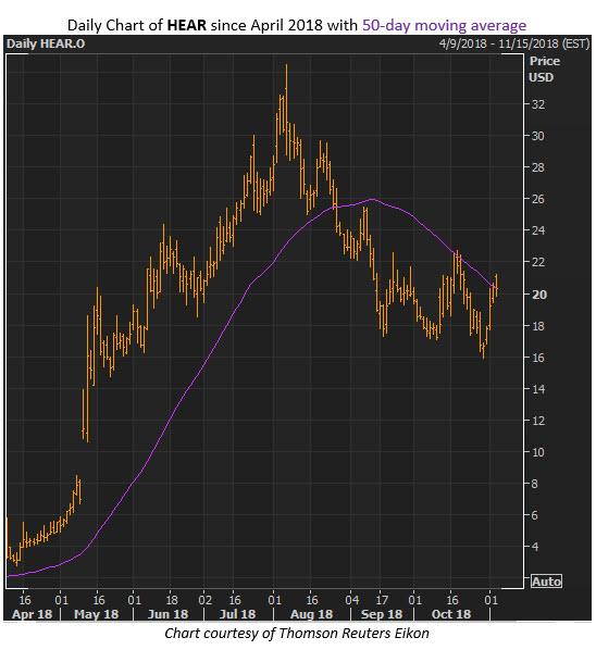 hear stock price