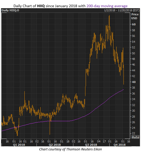 hiiq stock chart