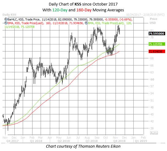 KSS stock chart nov 14