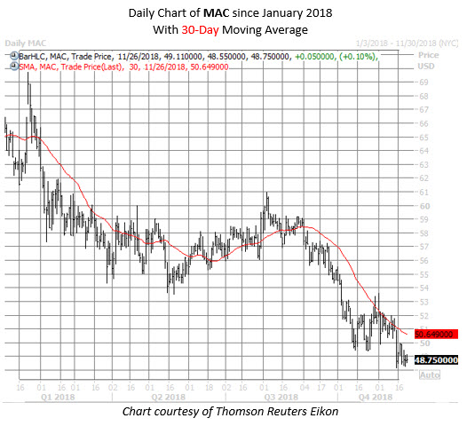 MAC stock chart nov 26