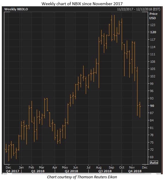 nbix stock chart