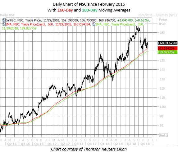 NSC stock chart nov 29