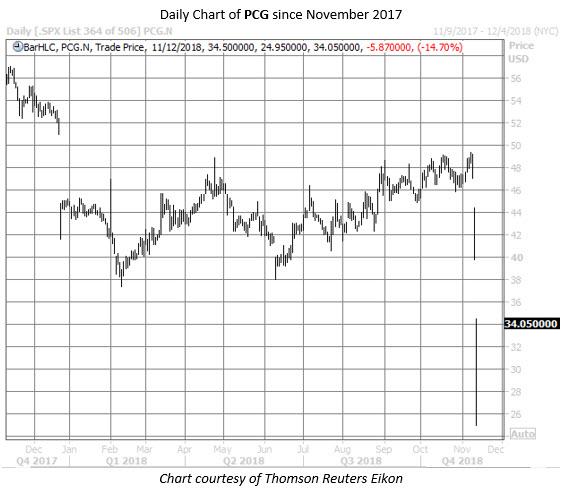 PCG stock chart nov 12
