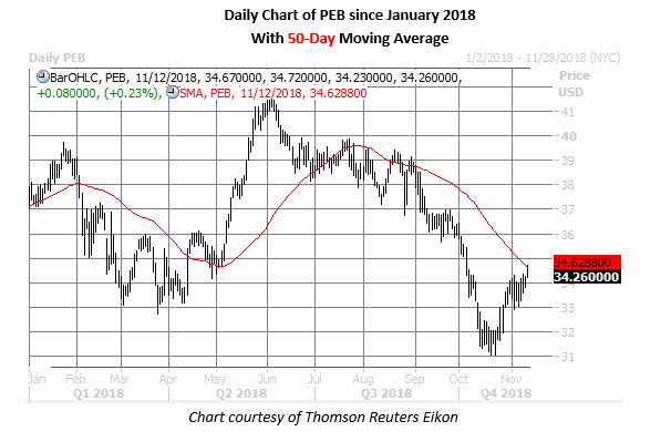 peb stock daily chart on nov 12
