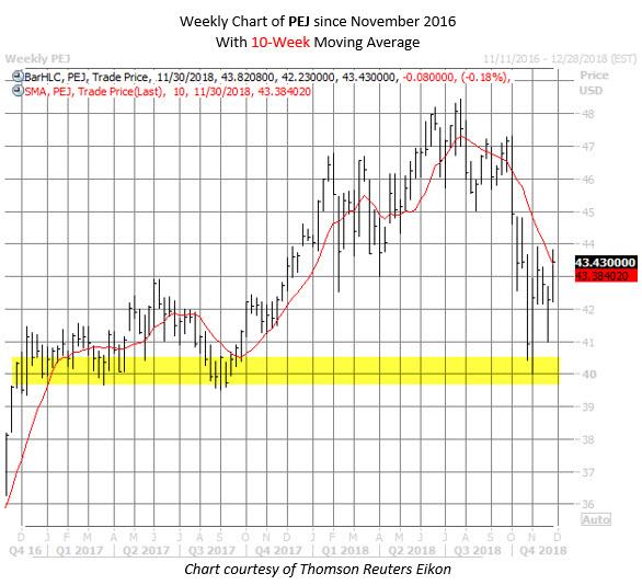 PEJ etf chart nov 30