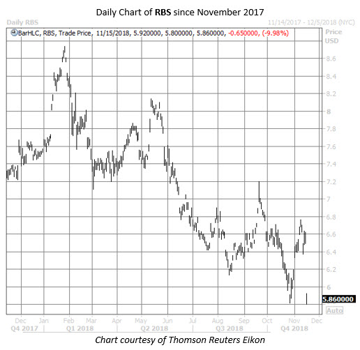 RBS stock chart nov 15