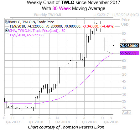 Revised Weekly TWLO with 30MA
