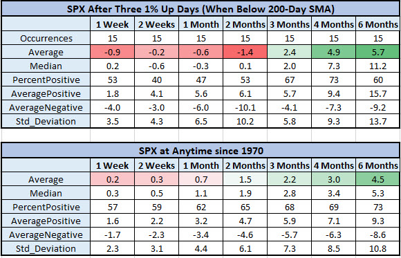 SPX after 200day signals vs anytime