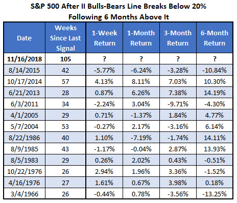 SPX after II bulls-bears line drops