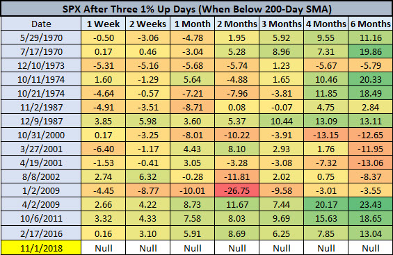 SPX after three big up days while below 200day