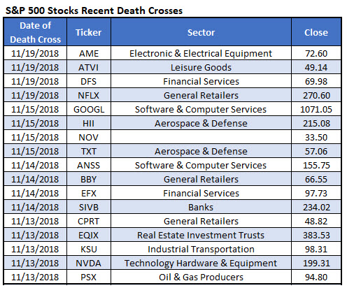 SPX stocks death crosses