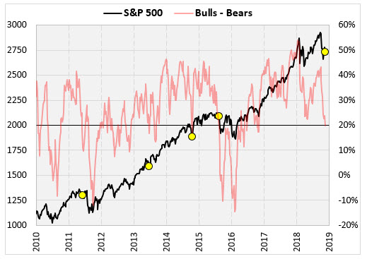 SPX with II signals since 2010