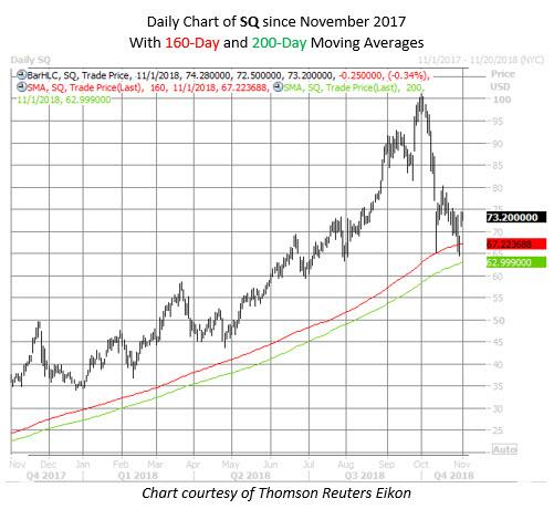 SQ stock chart nov 1