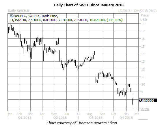 switch stock daily chart nov 15